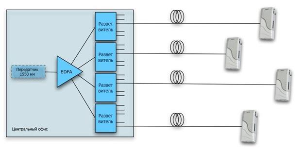 Общий обзор кабельной сети